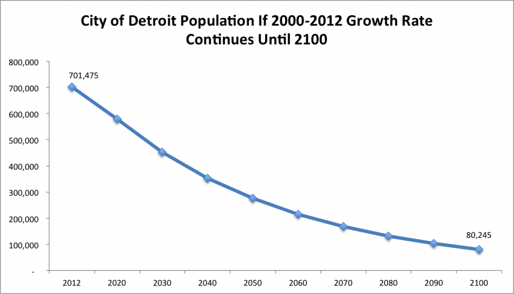 Detroit Population Decline to 2100