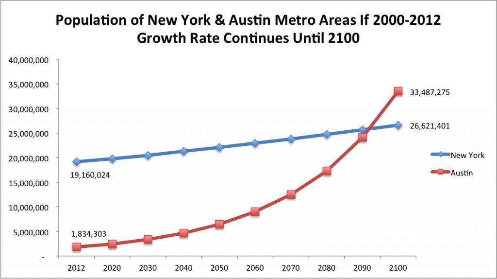 New York and Austin Population Growth to 2100