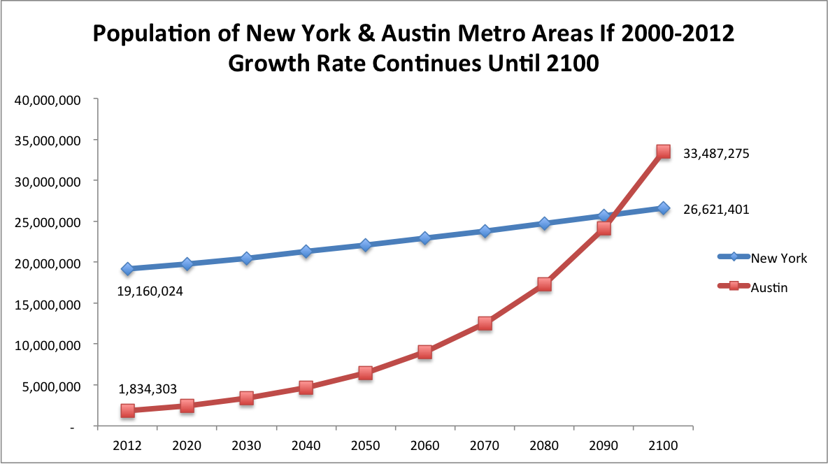 rochester ny population trends