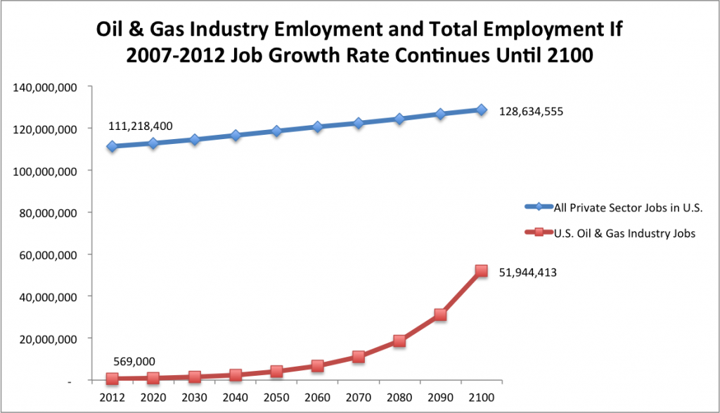 Oil and Gas Industry Jobs to 2100