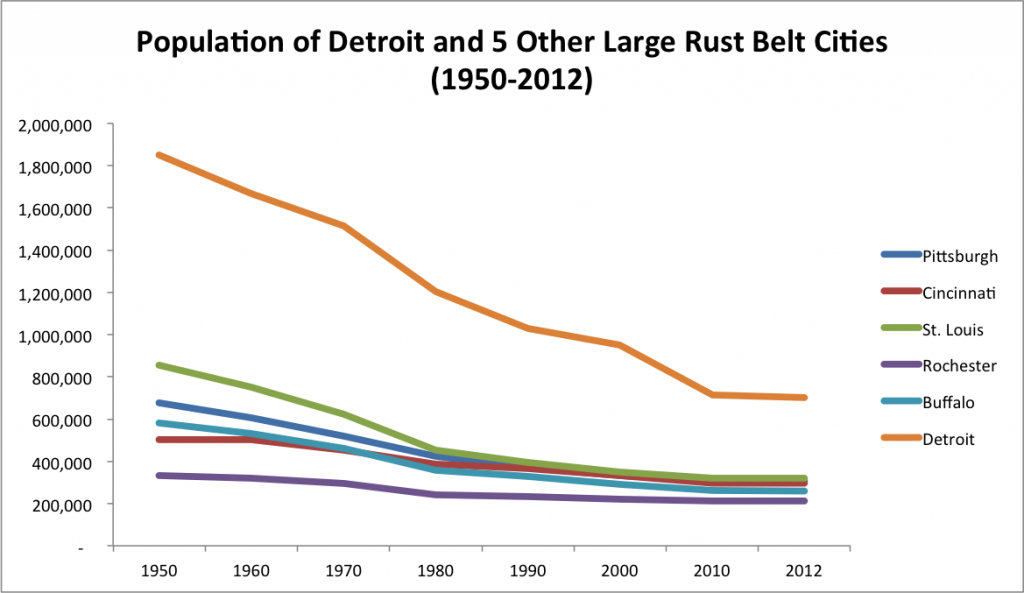 Rust Belt Cities Population 1950-2012