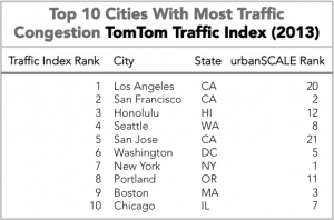 Traffic Congestion and urbanSCALE Rank