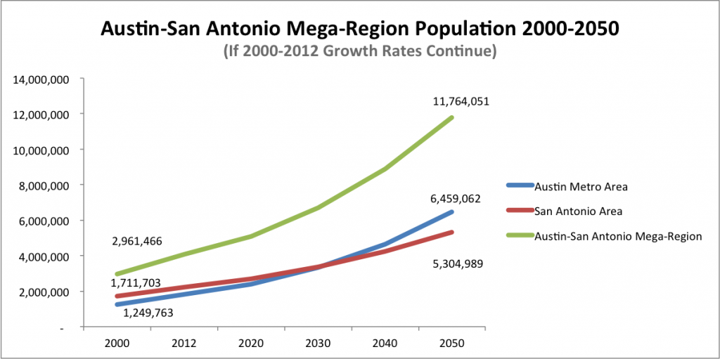 Austin-San Antonio Mega-Region Population Growth