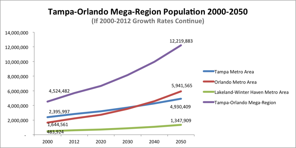 Tampa-Orlando Mega-Region Population Growth