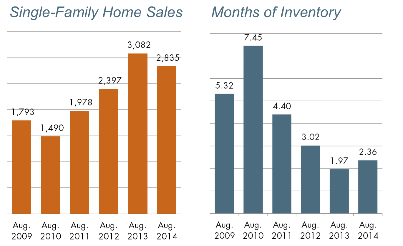 Austin Metro Area Single-Family Home Sales & Months of Inventory