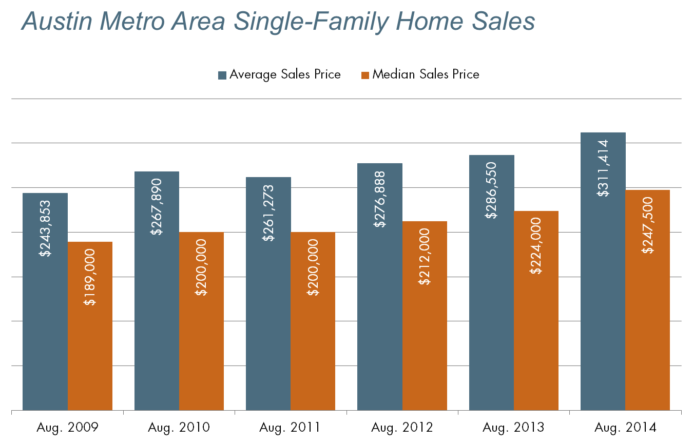 Austin Metro Area Single-Family Home Sales