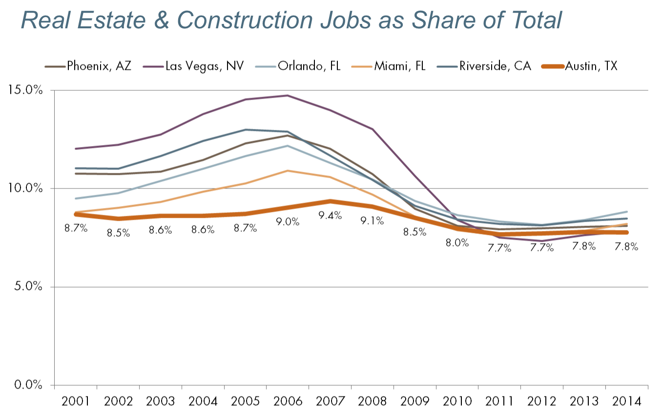 Percentage of Jobs in the Real Estate & Construction Industry