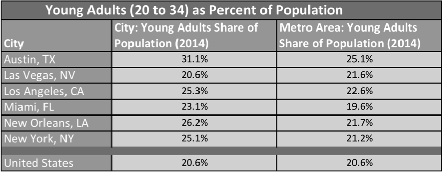 Percentage of Population in Young Adults (age 20 to 34) Category in Top 6 Party Cities