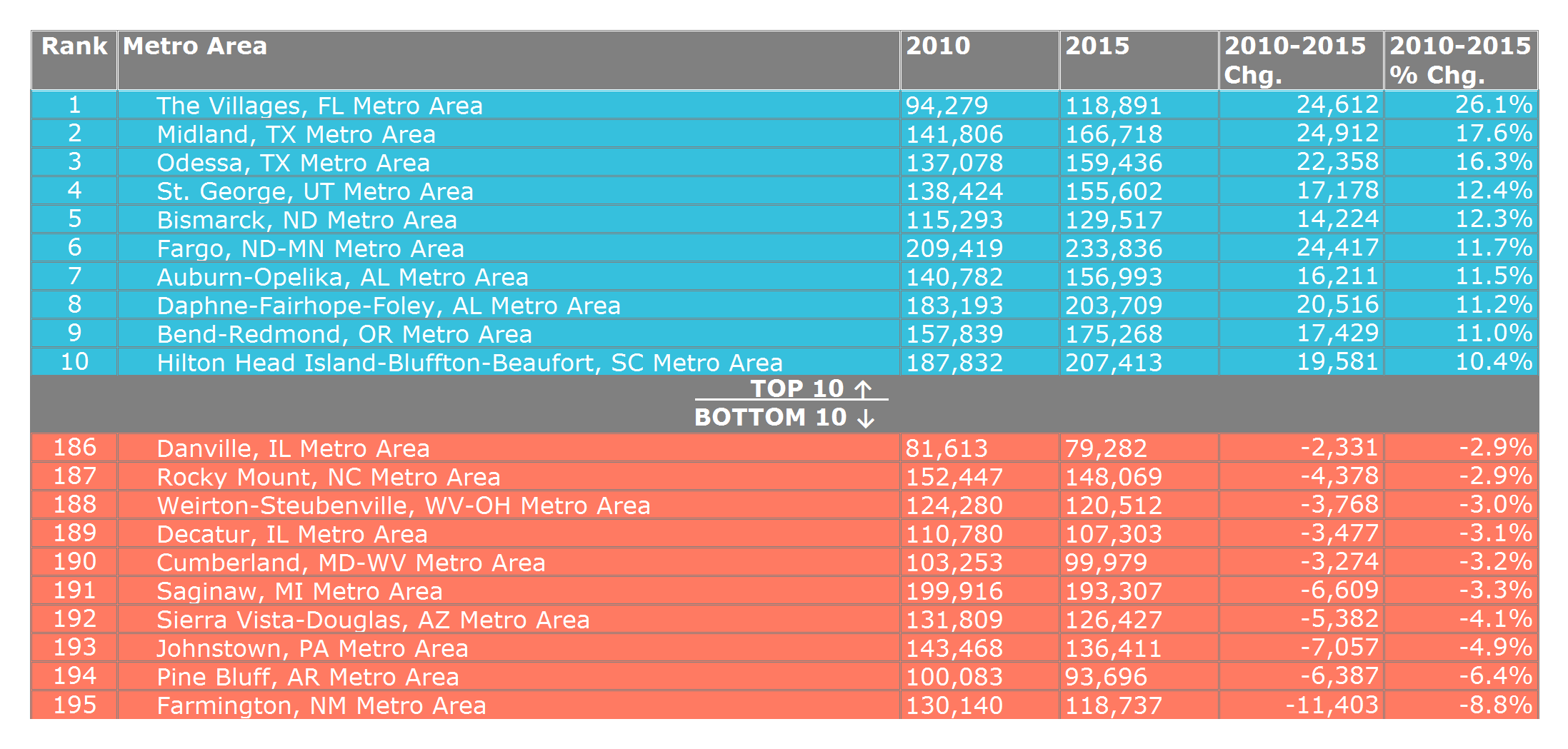 Top 10 & Bottom 10 Small Metro Areas Ranked by 2010-2015 Population Growth